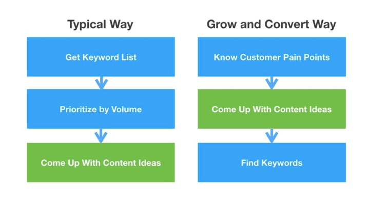 pain point content strategy