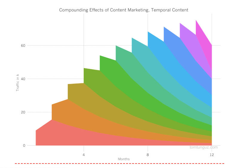 temporal content compound growth