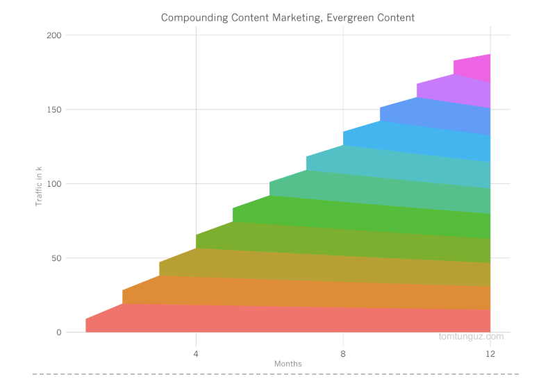 evergreen content compound growth