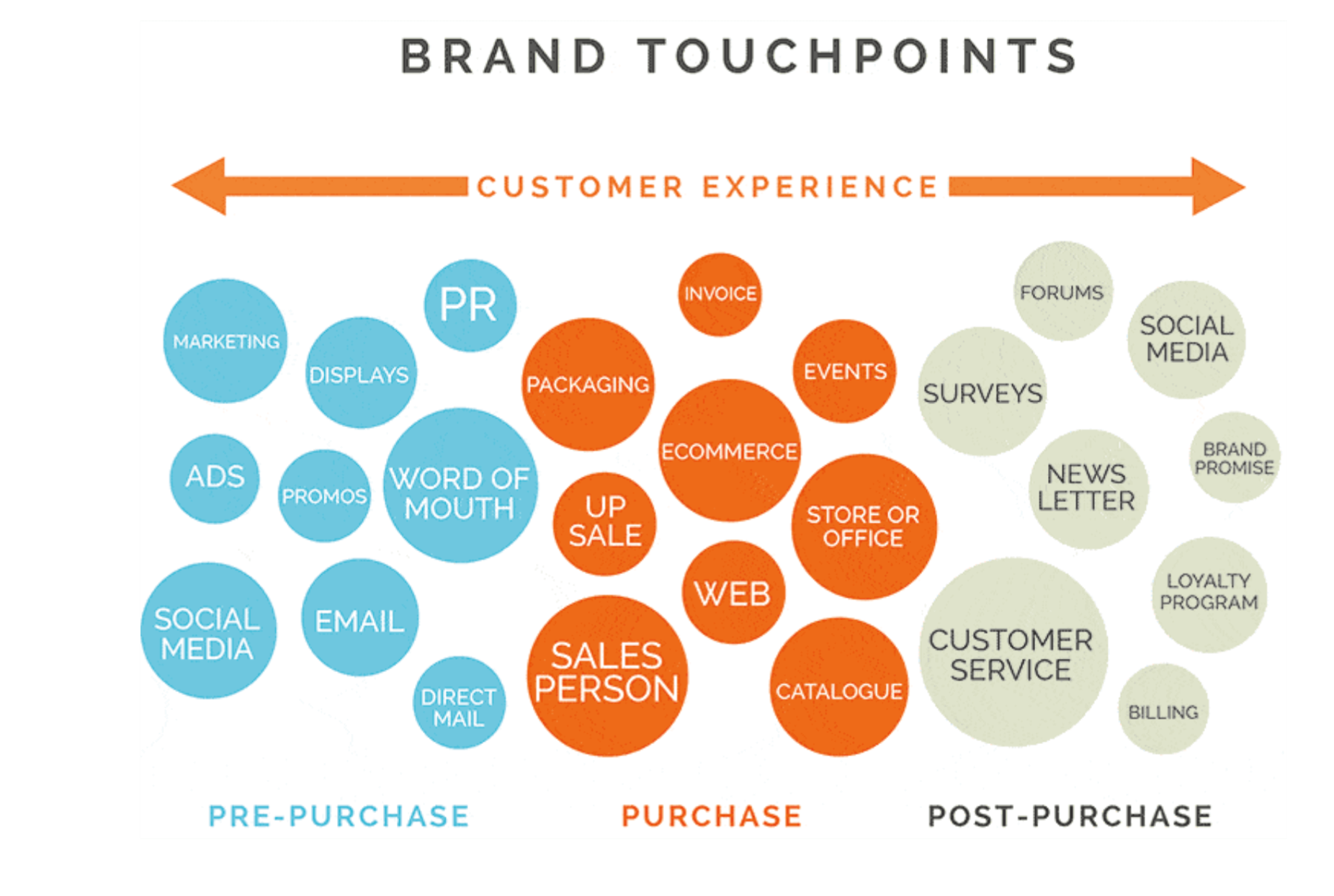 customer touchpoints /></p> <p style=