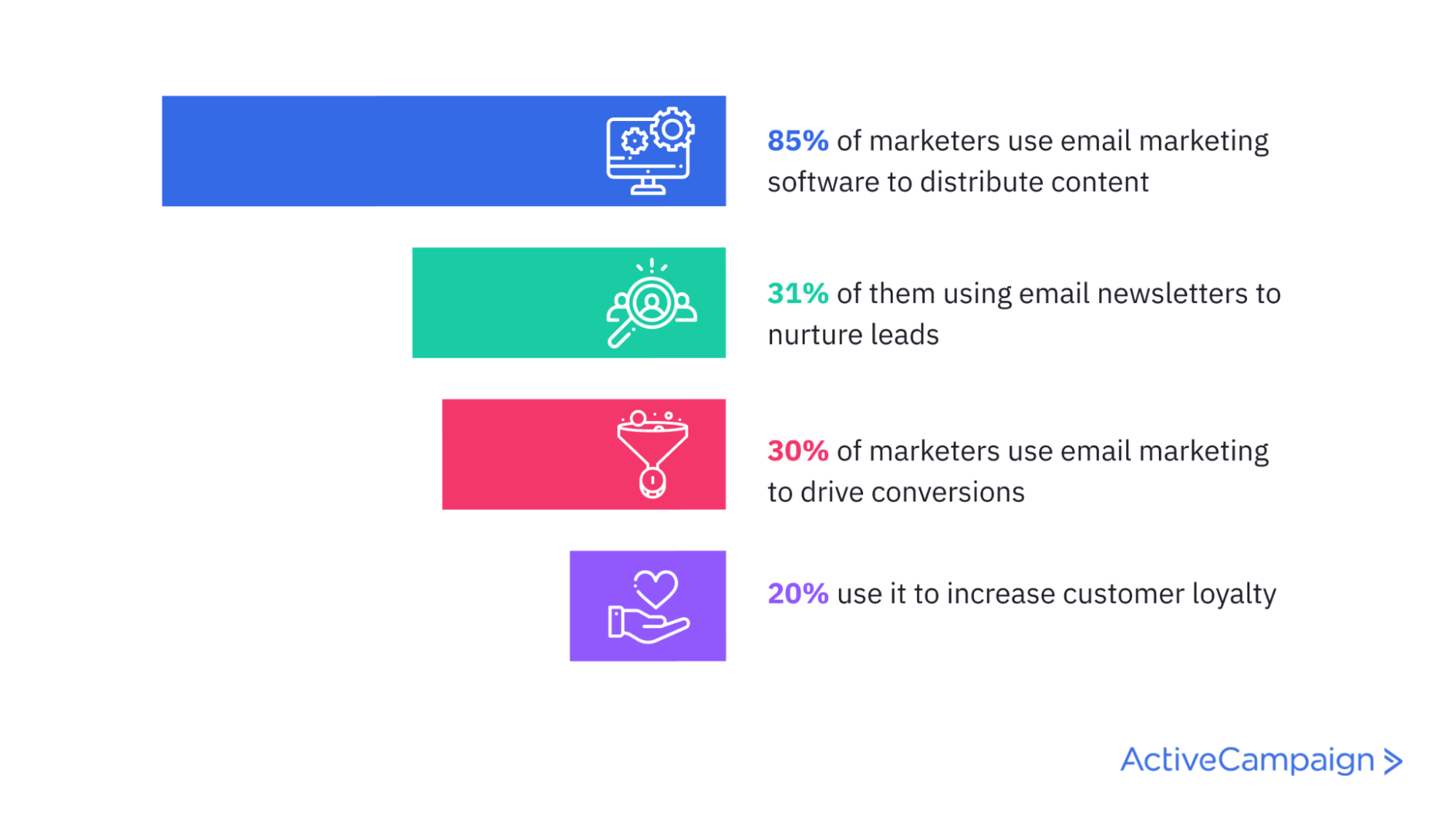 email statistics infographic stating 85% of marketers use email marketing software to distribute content