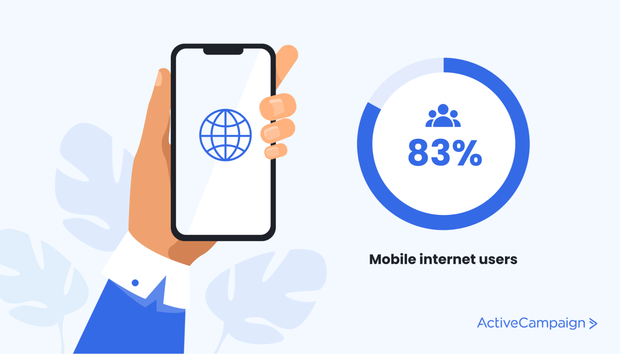 83% of US consumers are mobile internet users