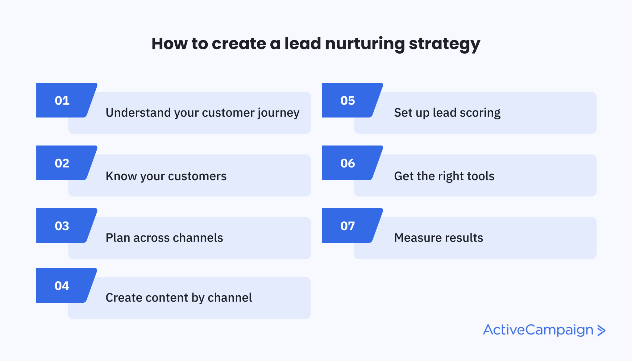 7 steps to creating a lead nurturing strategy