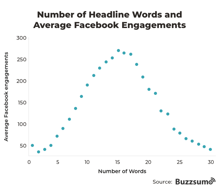 Graph showing number of headline words and average Facebook engagements