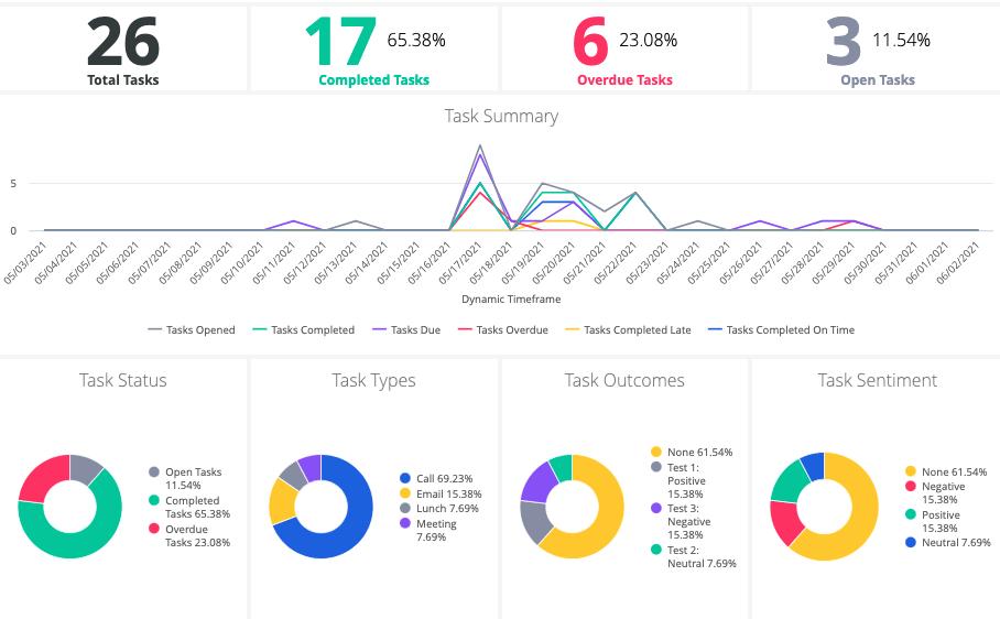 ActiveCampaign task metrics report