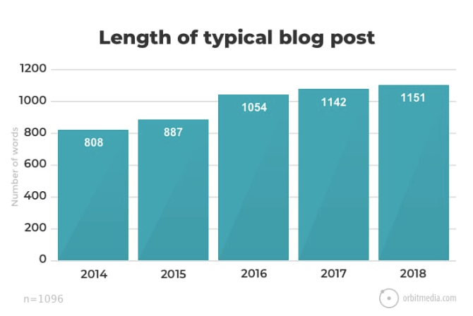 length of a typical blog