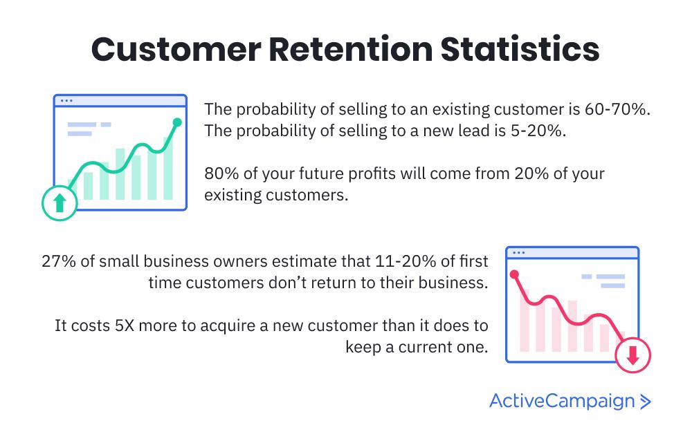 customer retention statistics that show the importance of customer service skills