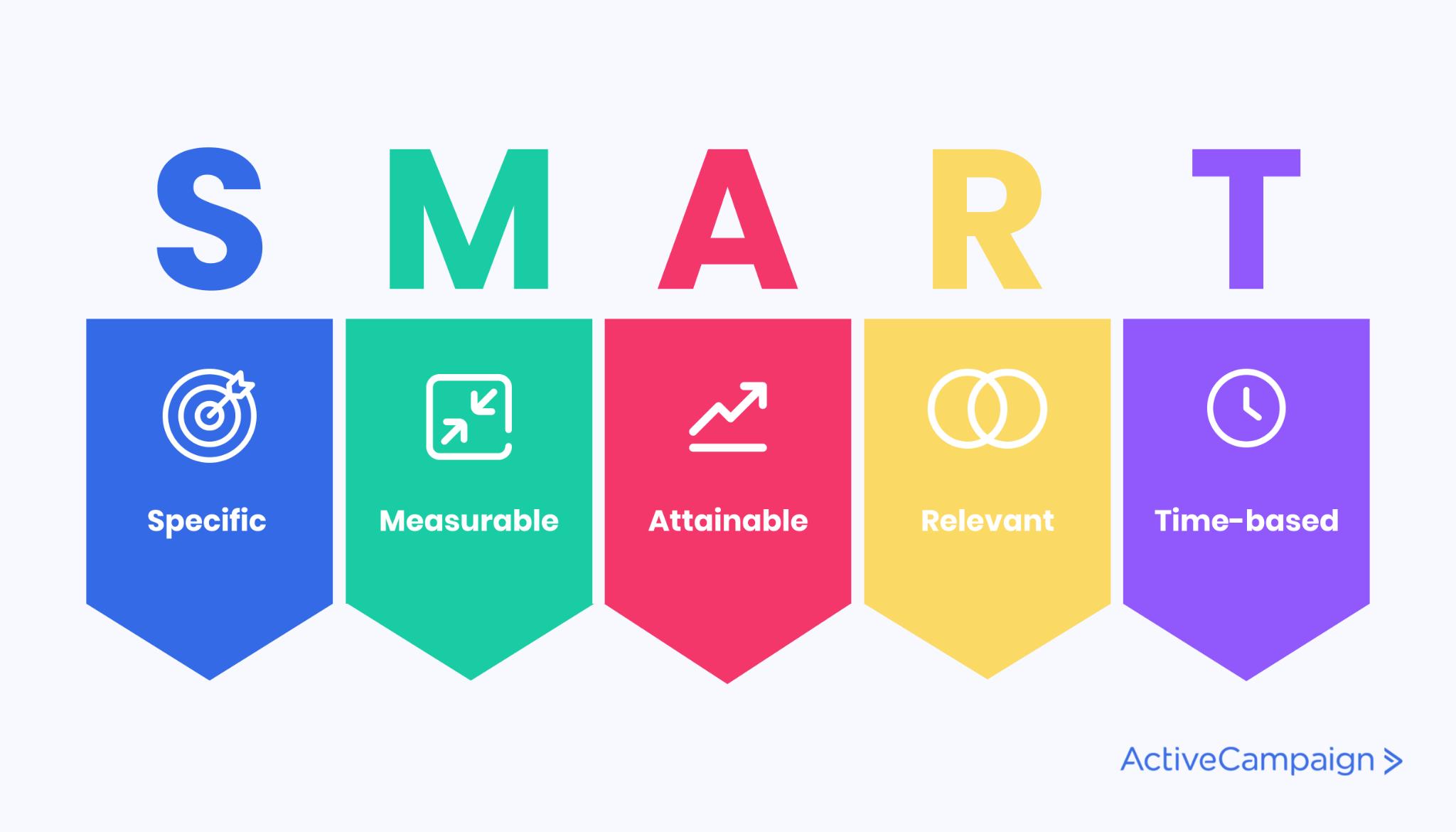 Image of the SMART goals acronym