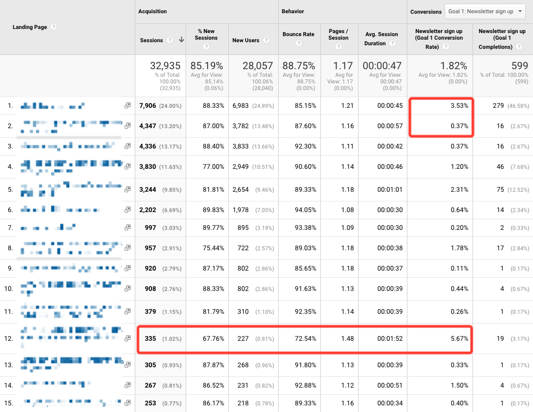 Analytics showing conversion rate and traffic
