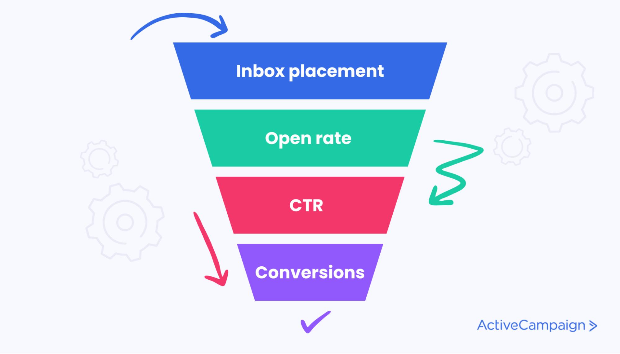 funnel email marketing metrics marketing campaign kpis