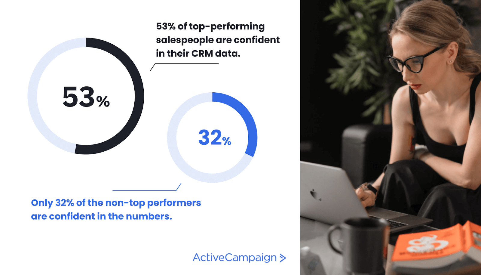 Graphic showing that 53% of top-performing salespeople are confident in their CRM data. Only 32% of the non-top performers are confident in the numbers.