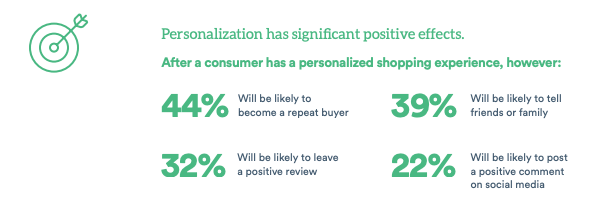 email personalization has positive effects on consumer experience