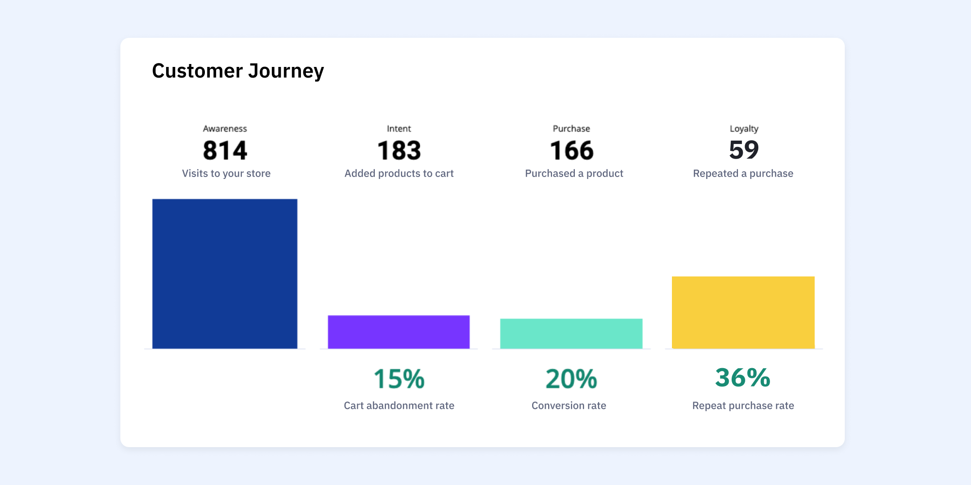 ActiveCampaign ecomm dashboard