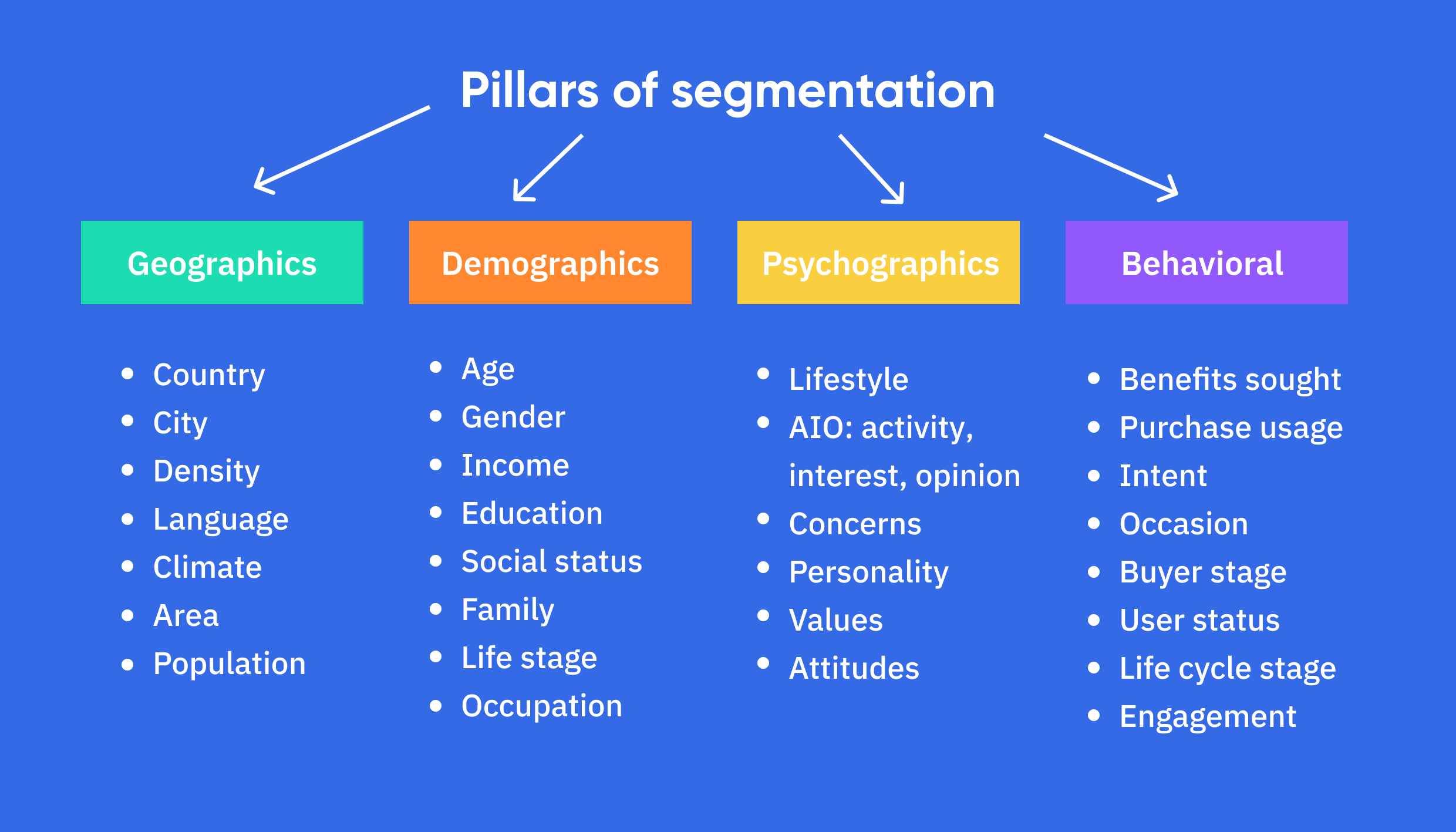 Ways to segment your email audience