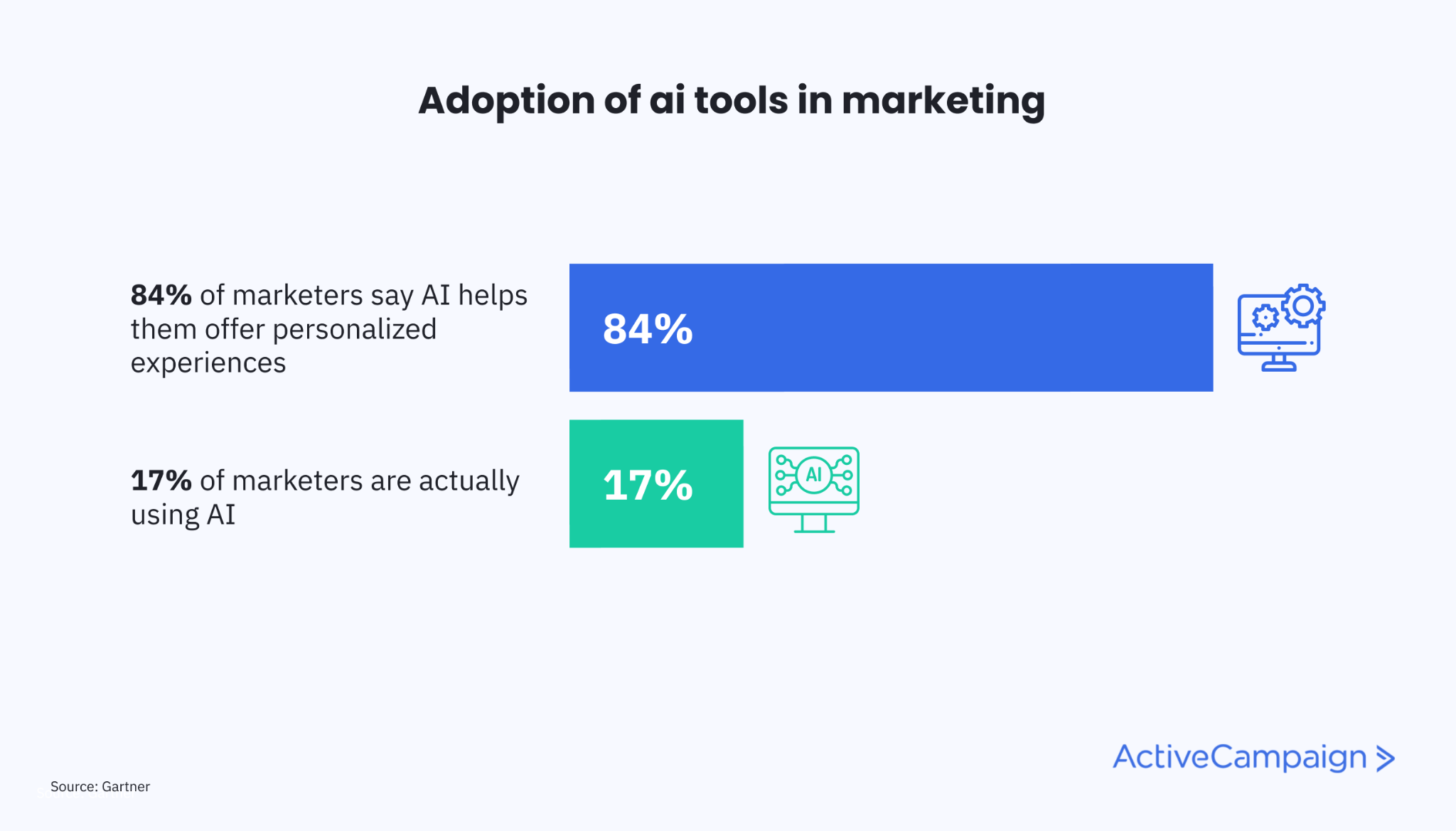 Graph showing that 84% of marketers say AI/automation allows them to deliver real-time, personalized experiences, but only 17% are using AI across their marketing efforts