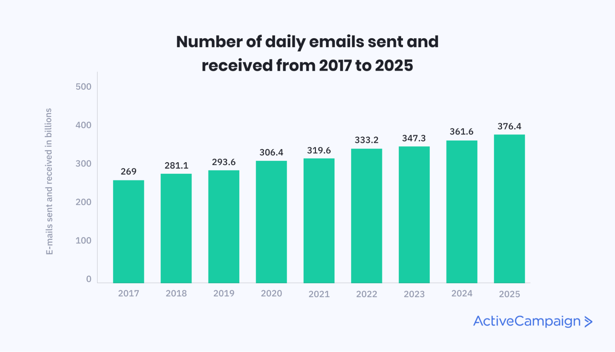 Graph from Statista outlining the number of daily emails sent and received from 2017 to 2025
