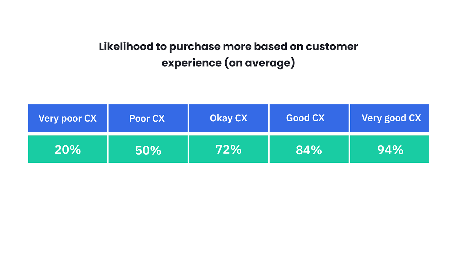 Qualitrics table outlines the likelihood to purchase based on customer experience