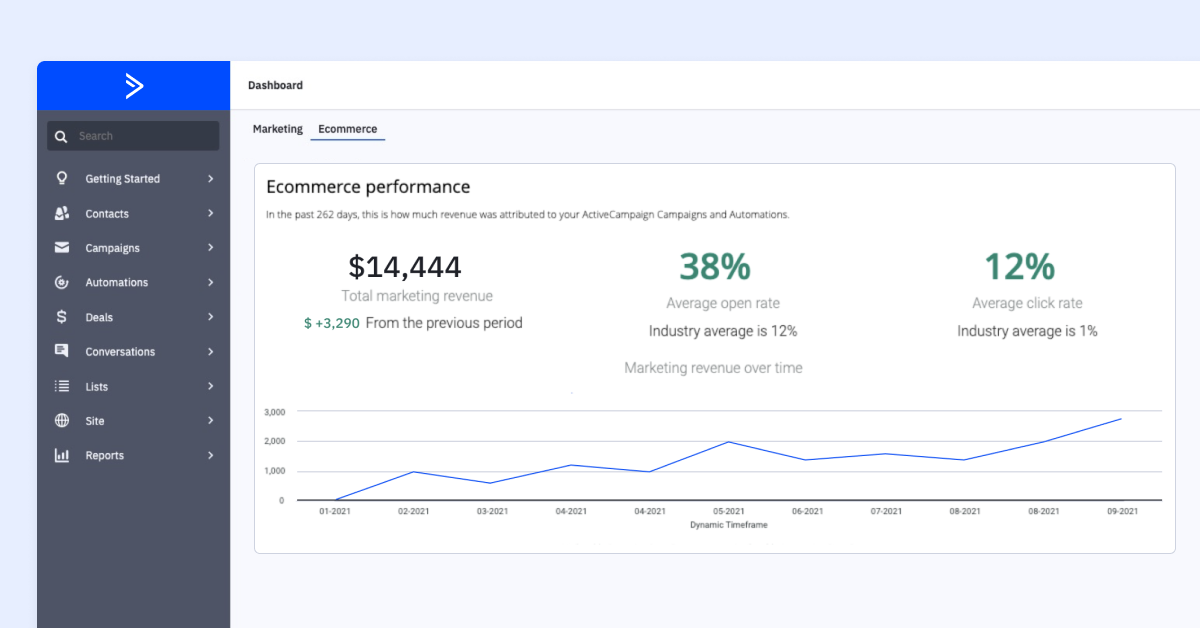 ActiveCampaign ecommerce dashboard