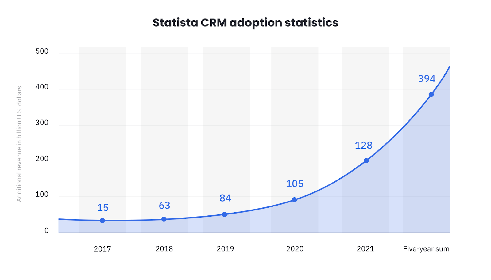 Statista graph outlining the increase in revenue for US businesses because of AI adoption in CRM platforms