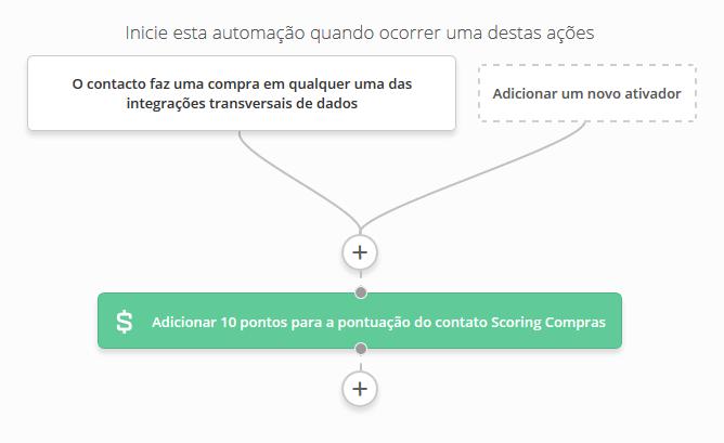 inicie a automação pela ação do lead no site