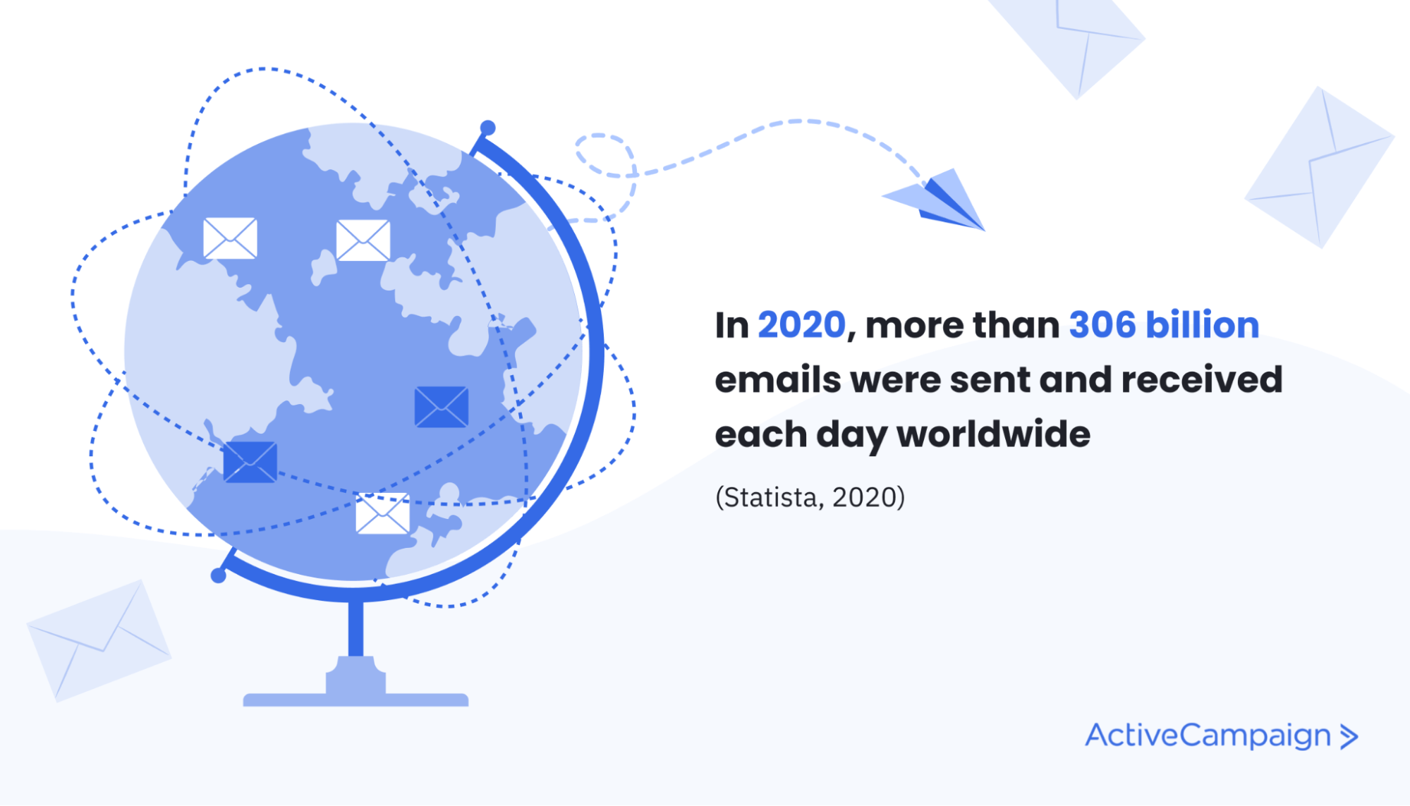 """global email statistic """"In 2020 more than 306 billion emails were sent and received each day worldwide"""""""