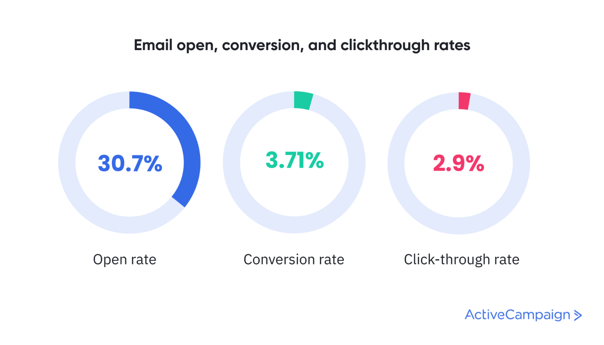 email open, conversion and clickthrough rate benchmark statistics
