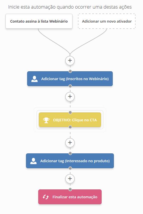 resultado final do esquema de automação