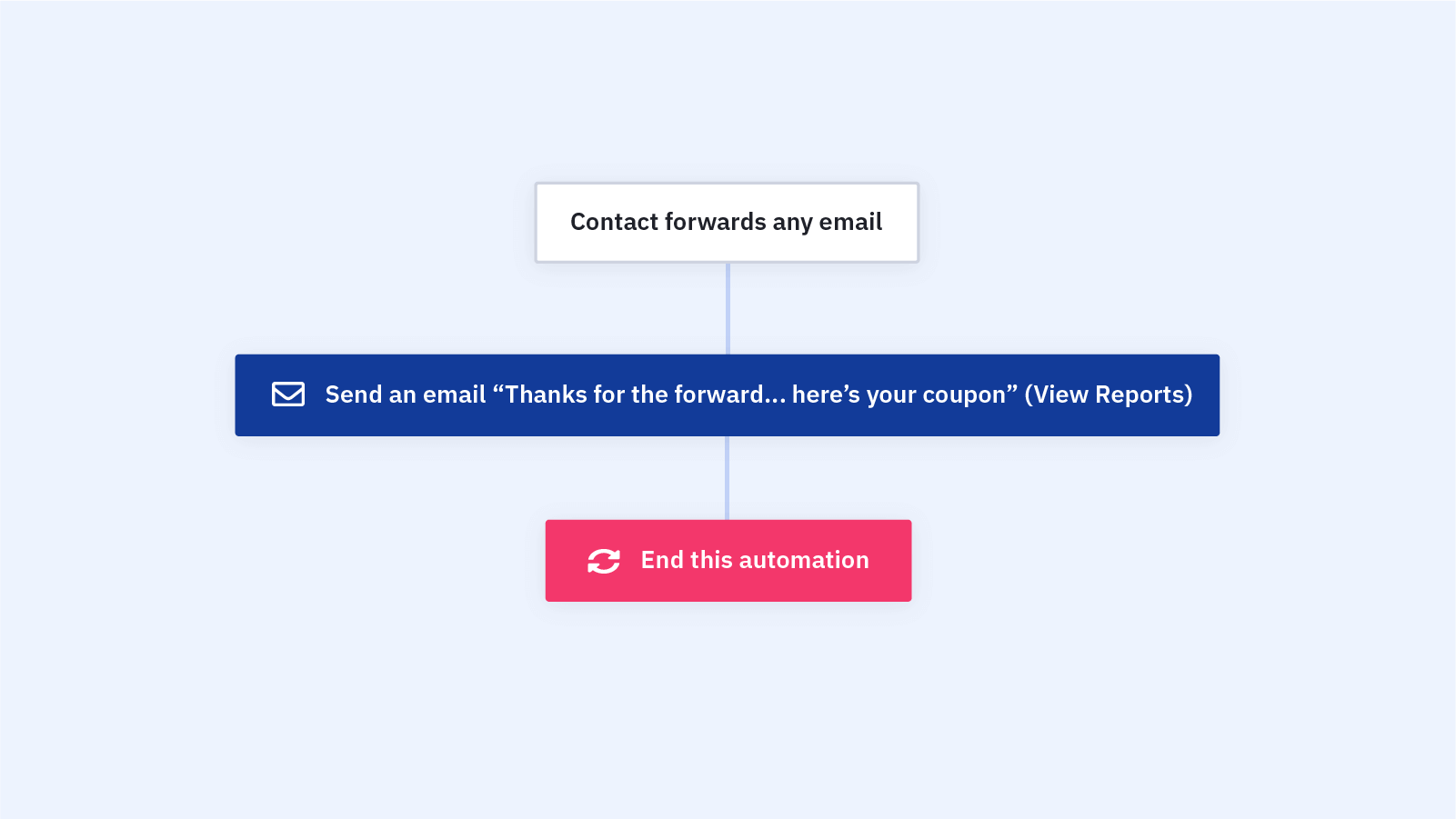 Email Forward Incentive Automation Recipe