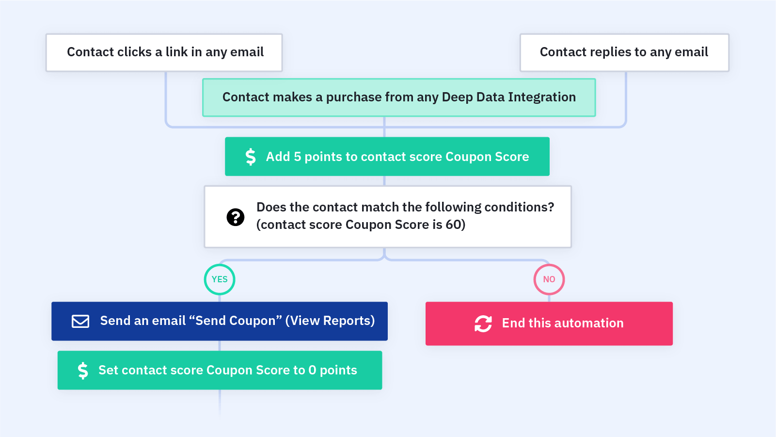 Coupon Email Cycle For Customer Engagement Automation Recipe Activecampaign Marketplace