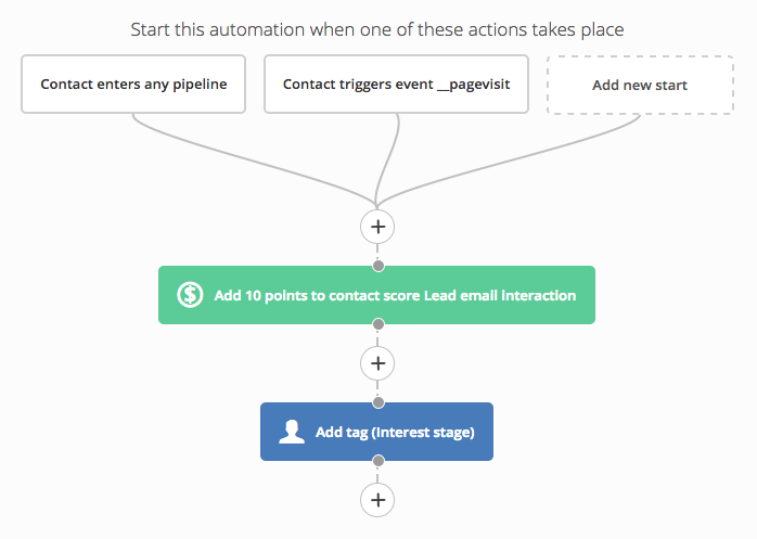 Change points within automations