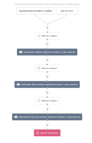 targeted content interest follow-up