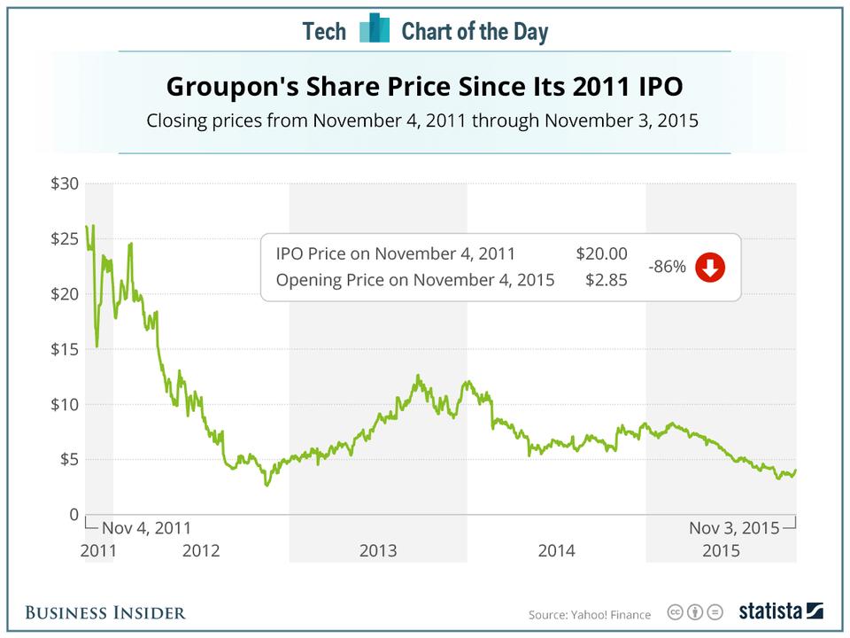 Groupon stock prices