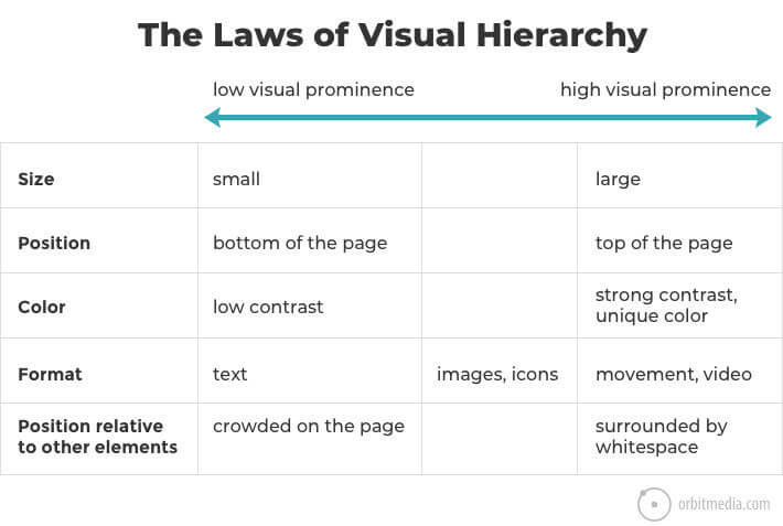The laws of visual hierarchy