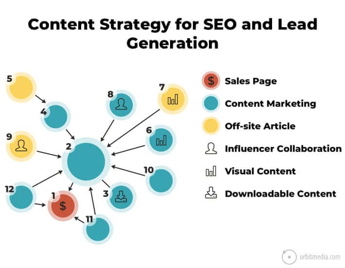 content strategy for lead generation