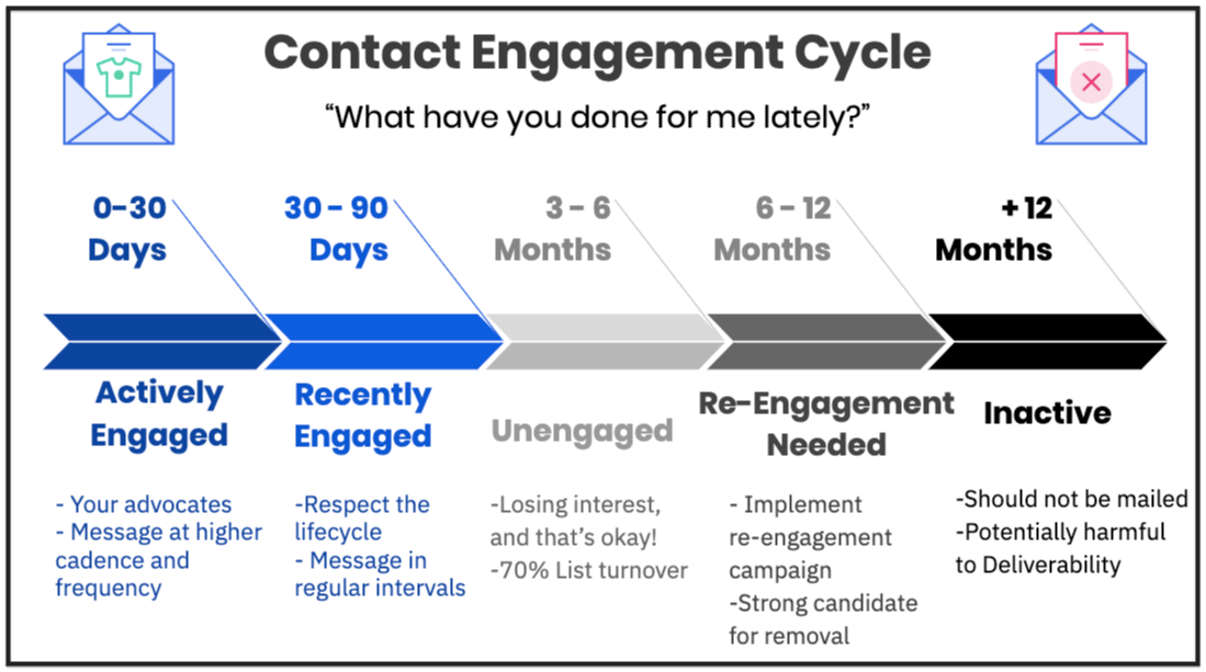 ciclo de engajamento de contatos