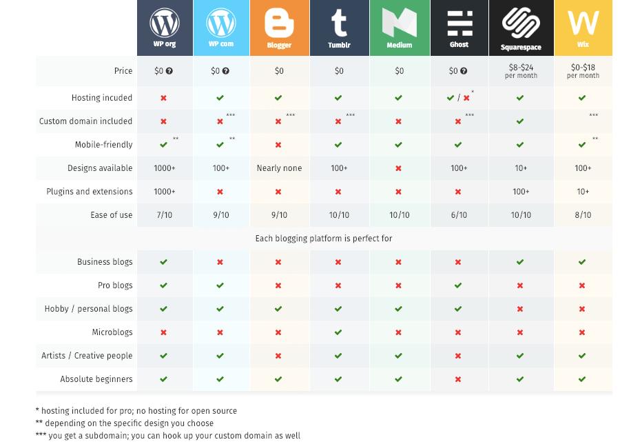 blogging platform options