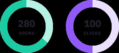 Visual of ActiveCampaign A/B testing metrics