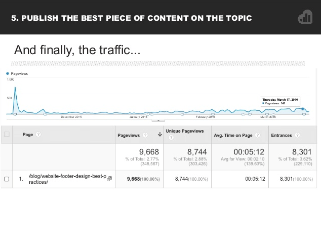 analytics report of traffic from email marketing