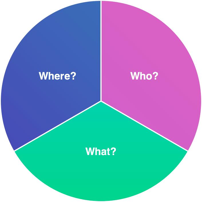 Pie chart for determining if you should write short blogs or long blogs