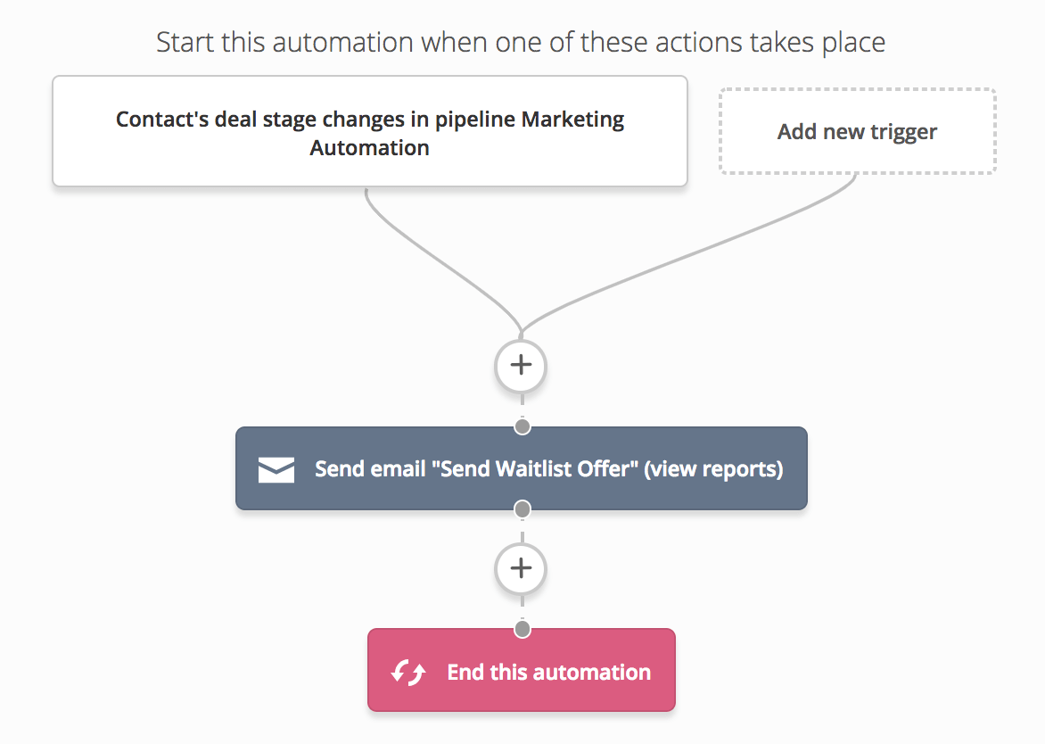 waitlist offer automation