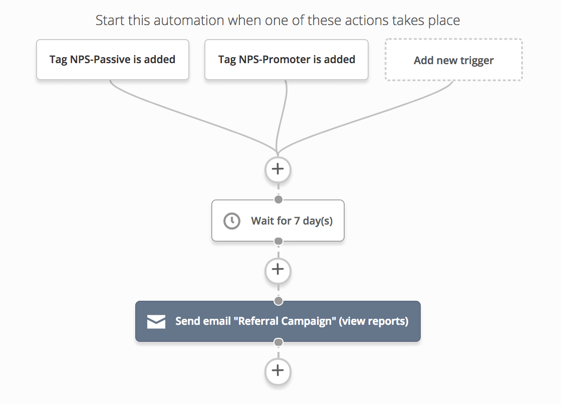 referral automation