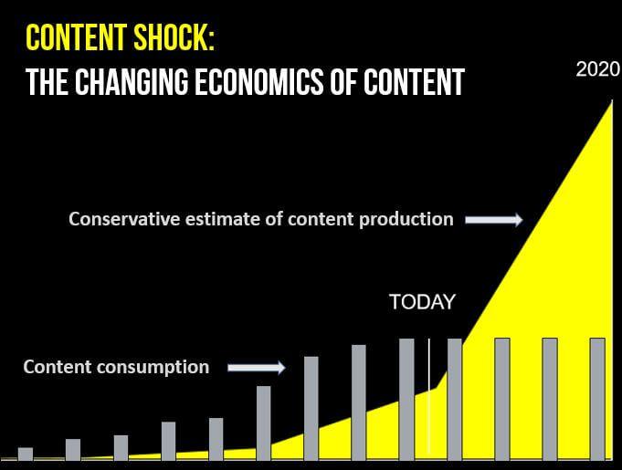content shock
