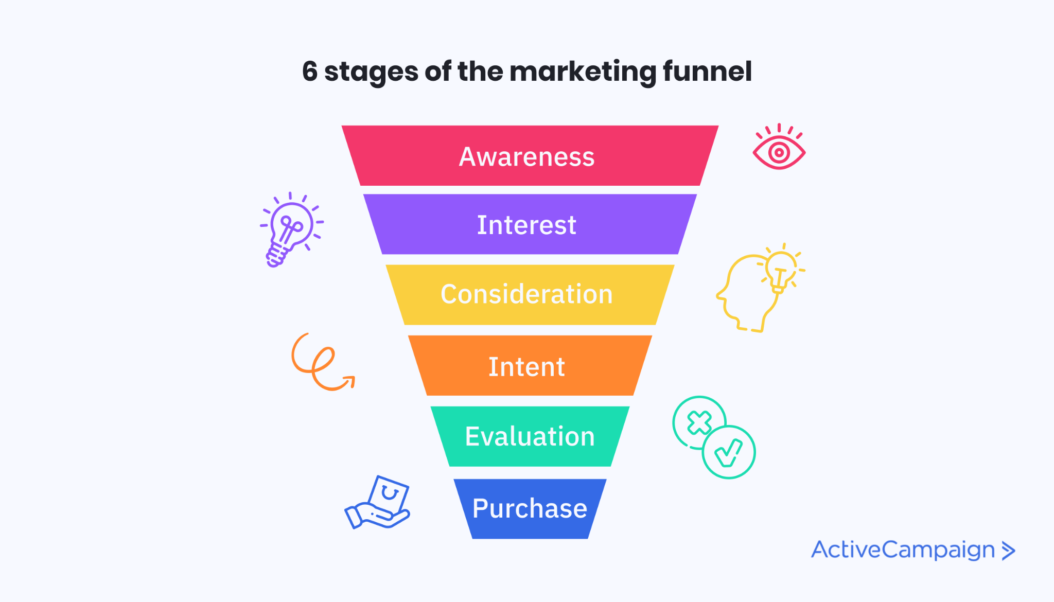 Image of the 6 stages of the marketing funnel, including a description of each