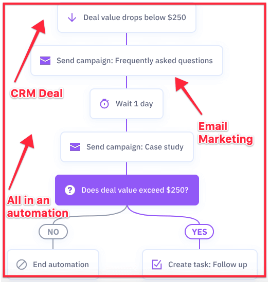 marketing automation workflow in which crm, email marketing, and automation are used at once