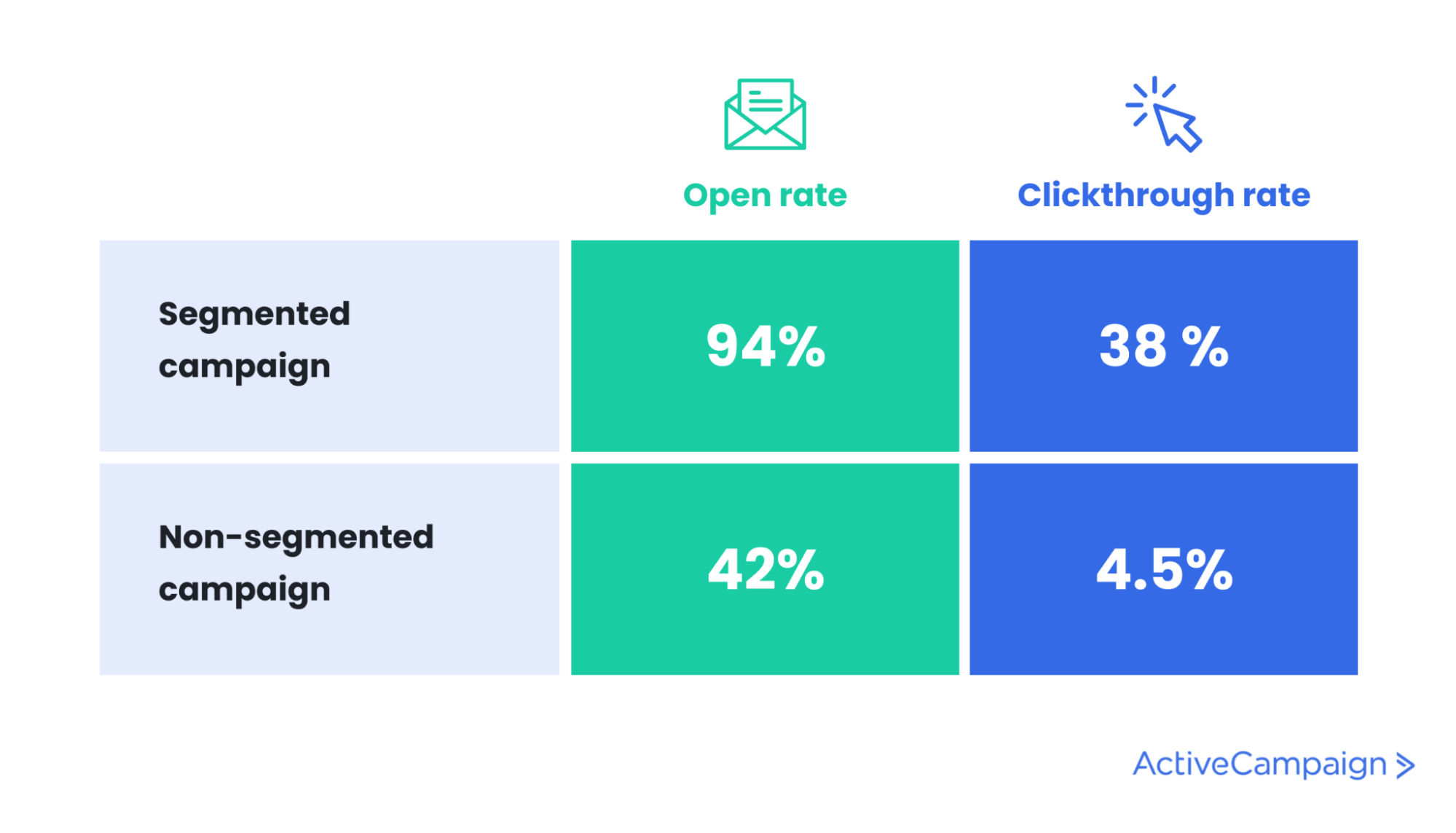 infographic stating that email users check their email more often on mobile devices
