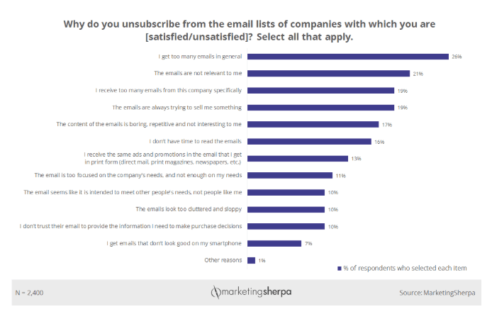 why people unsubsubscribe from emails