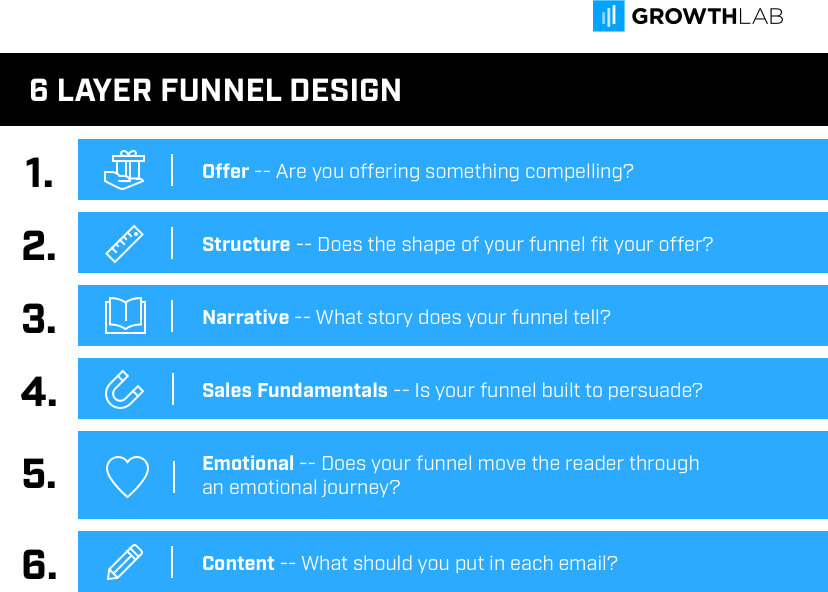 Layers of email funnel design