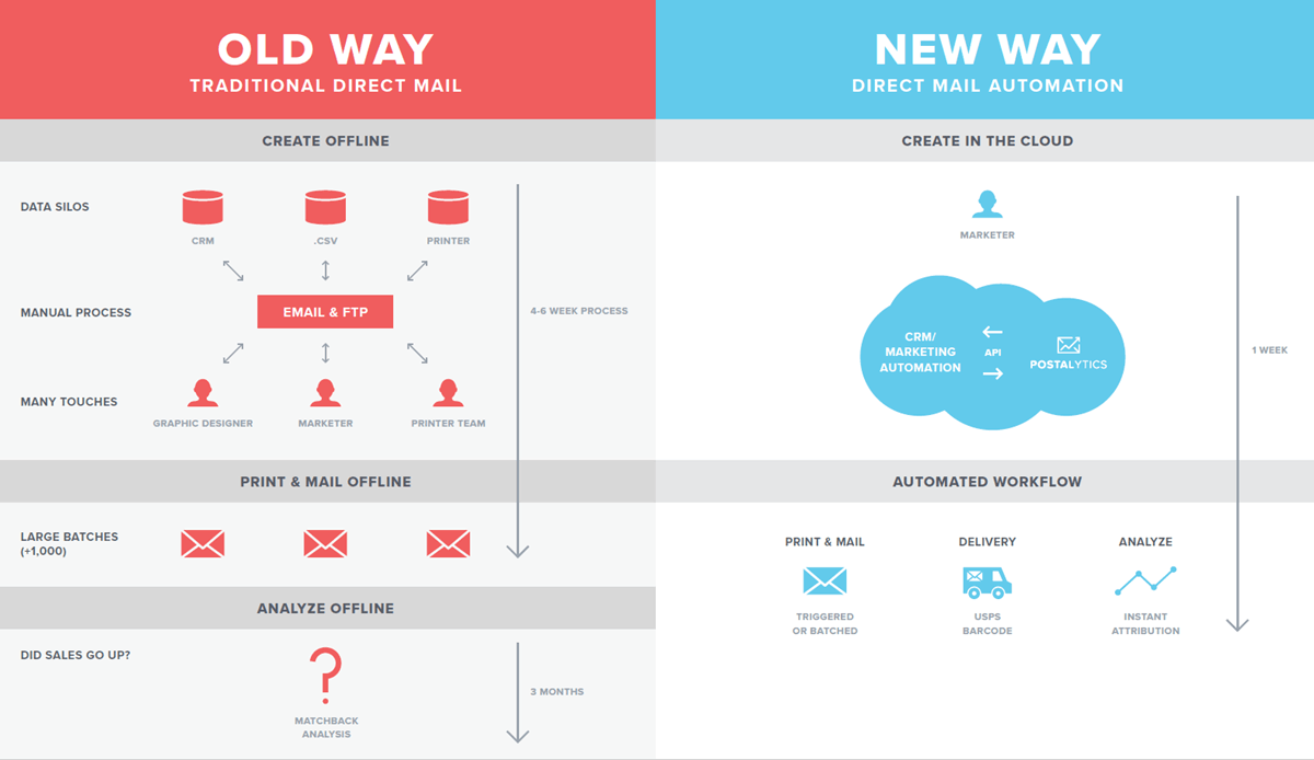 old way new way direct mail automation
