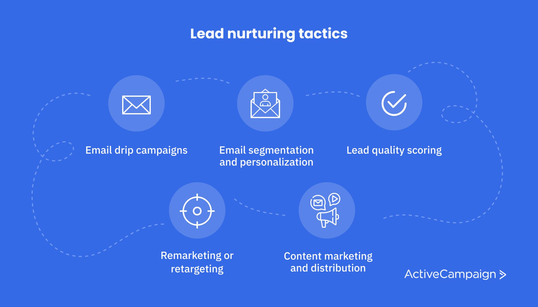List of lead nurturing tactics including drip campaigns, remarketing, sales calls, etc