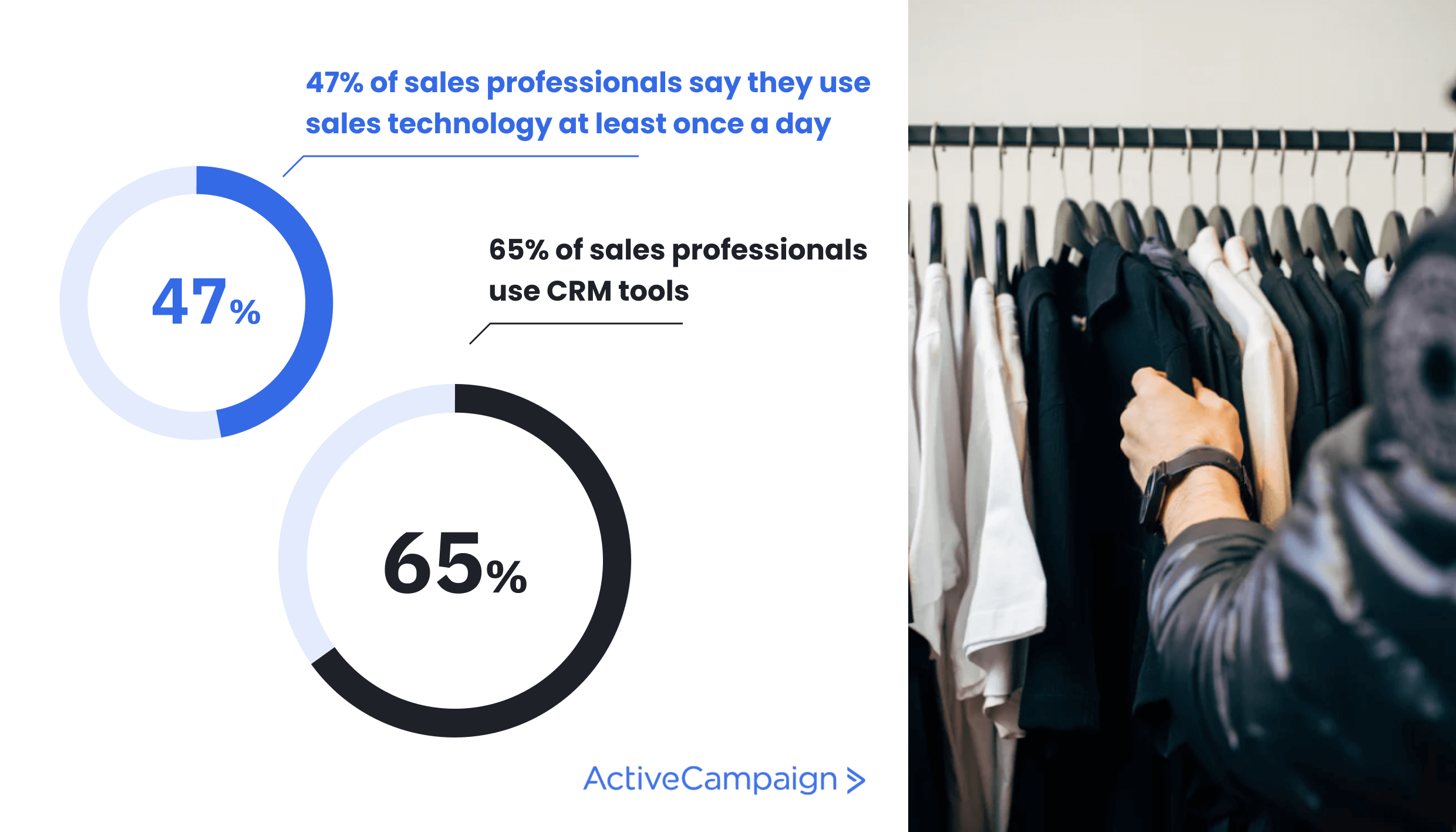 Graphic showing that 65% of salespeople use CRM tools, and 47% use sales technology daily.
